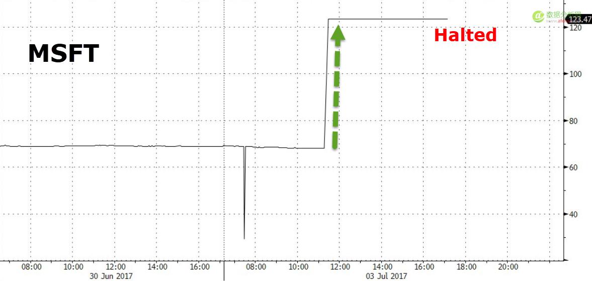 数据乌龙:亚马逊暴跌87%!苹果暴涨348%!