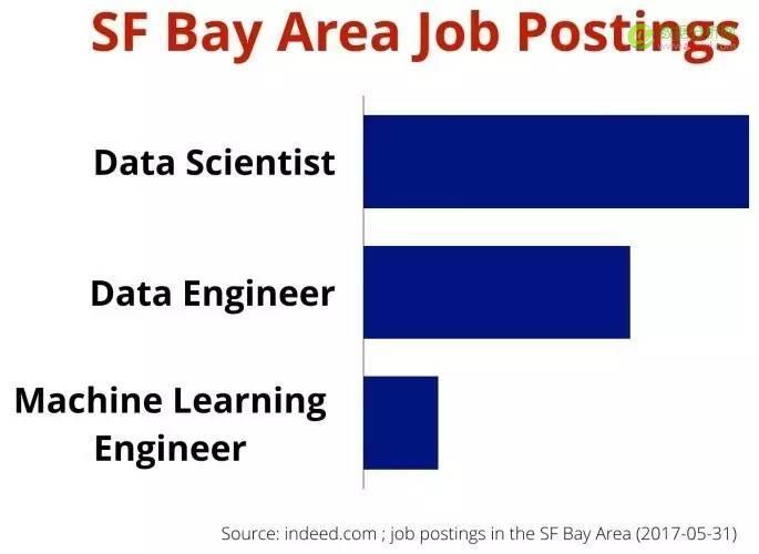 数据科学家Vs机器学习工程师