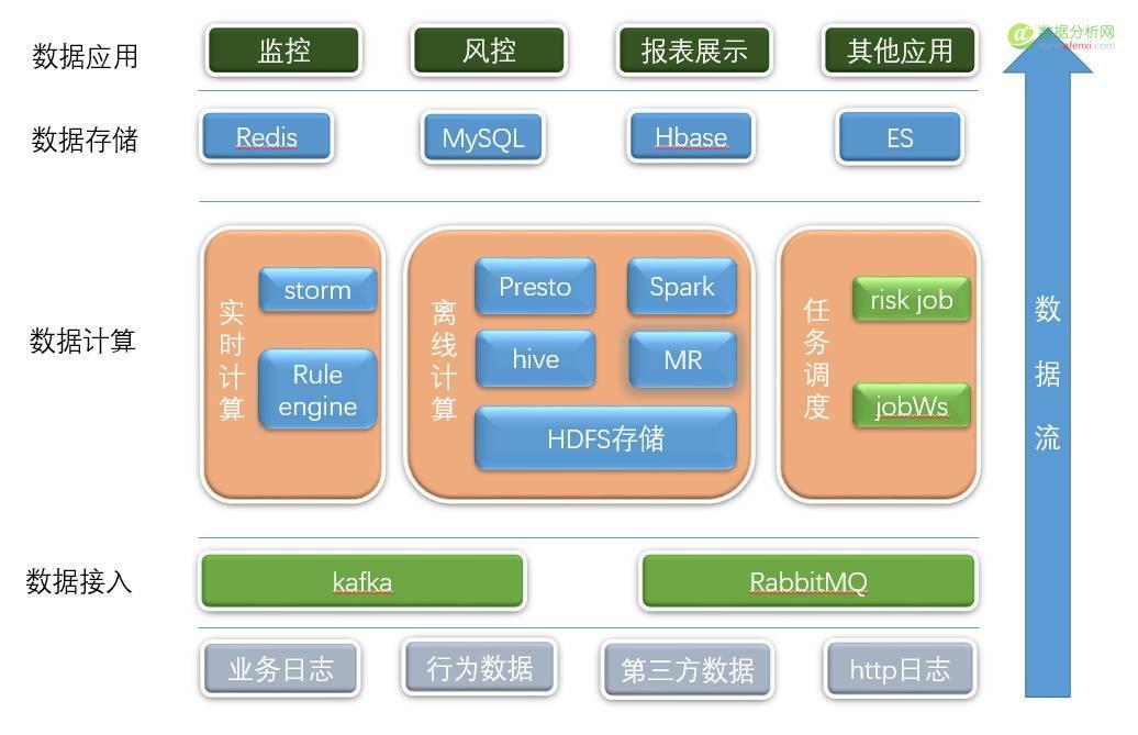 携程新风控数据平台建设
