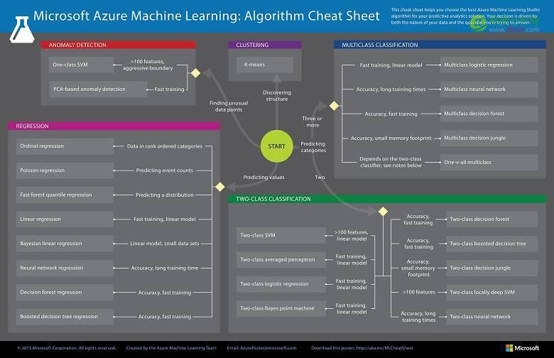 最全技术图谱!一文掌握人工智能各大分支技术