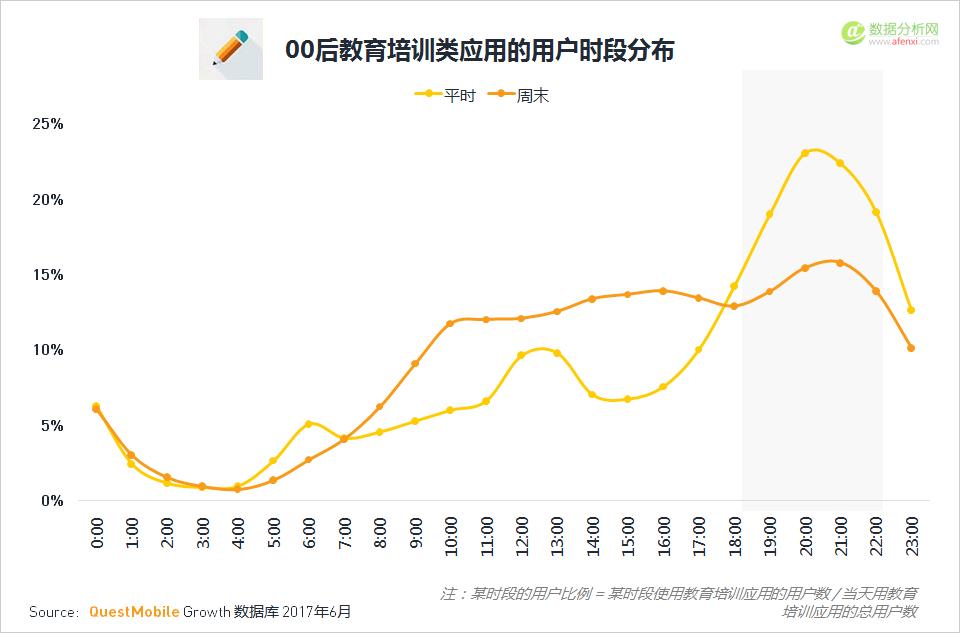 QuestMobile: 解读00后的移动互联网江湖