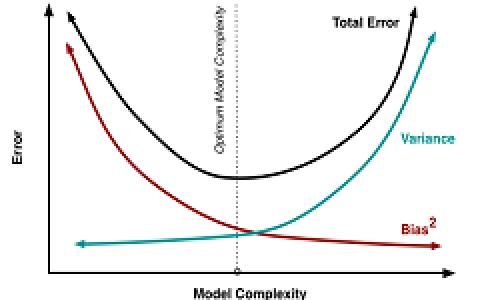 如何改进手上的机器学习模型