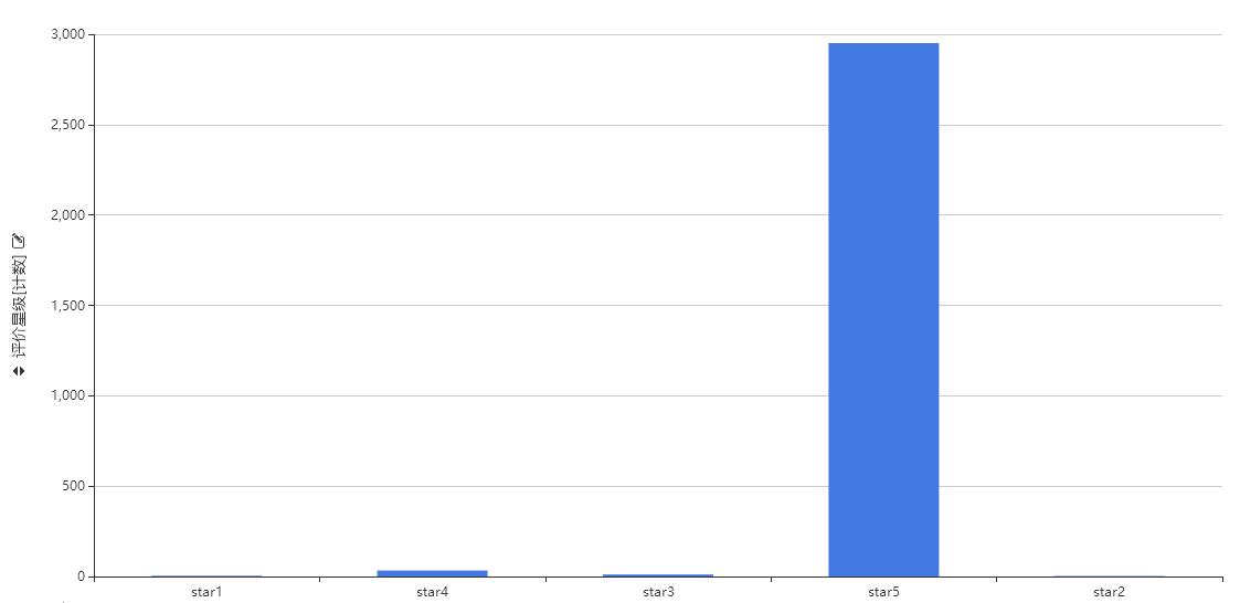 这份P10的大数据分析,能给几分?-数据分析网