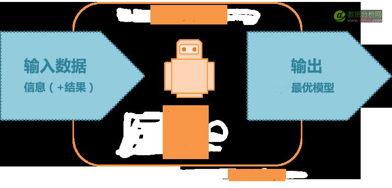 揭开机器学习的面纱-数据分析网
