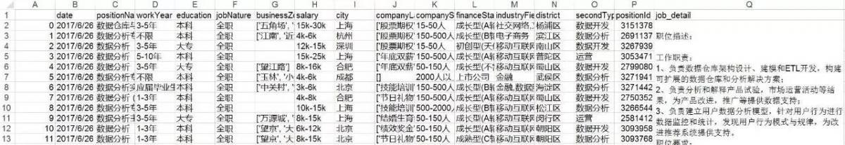 数据分析行业薪资的秘密,你想知道的都在这里(1)