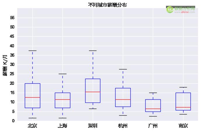 数据分析师薪资有多高?爬了29个城市的数据告诉你答案