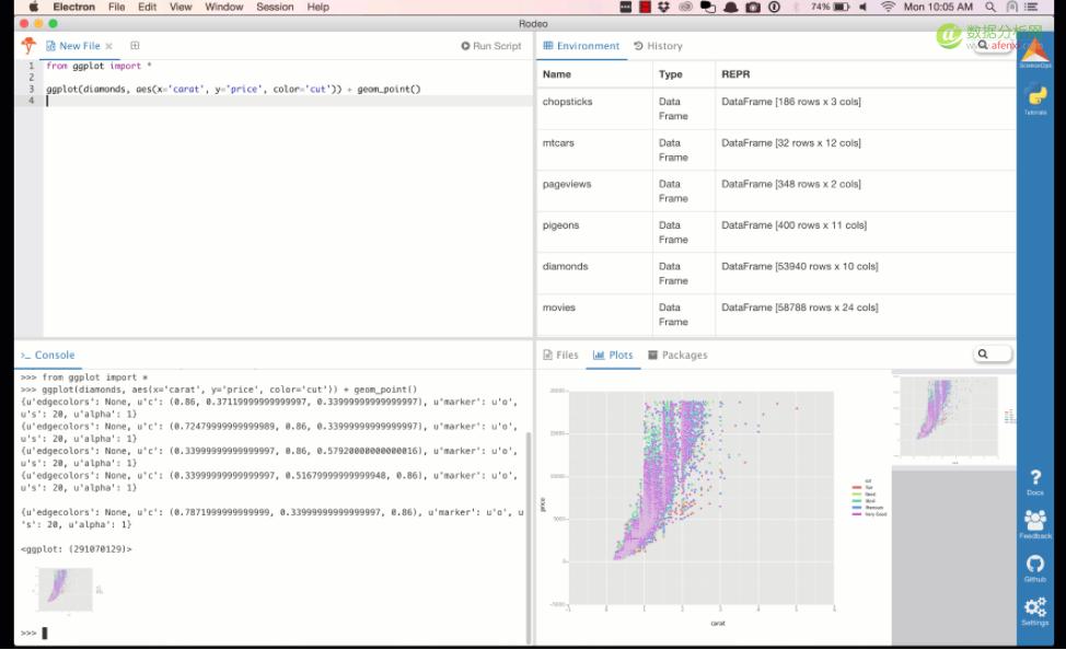 从 R 迁移到 Python 过程中你需要知道的几个软件库-数据分析网