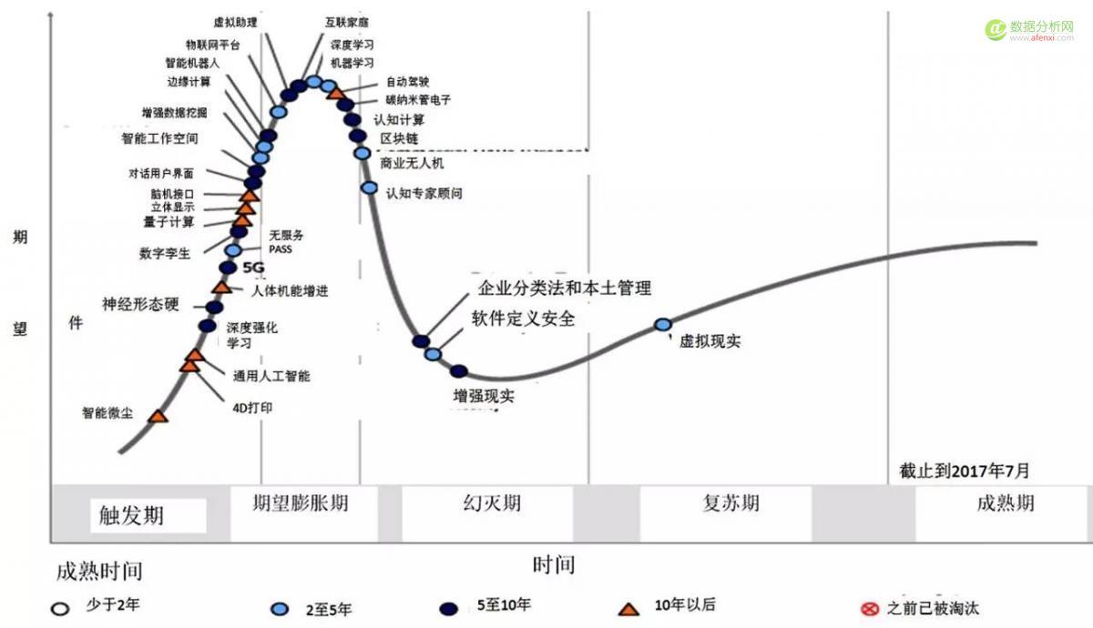 无处不在的人工智能:Gartner发布2017年度新兴技术成熟度曲线-数据分析网