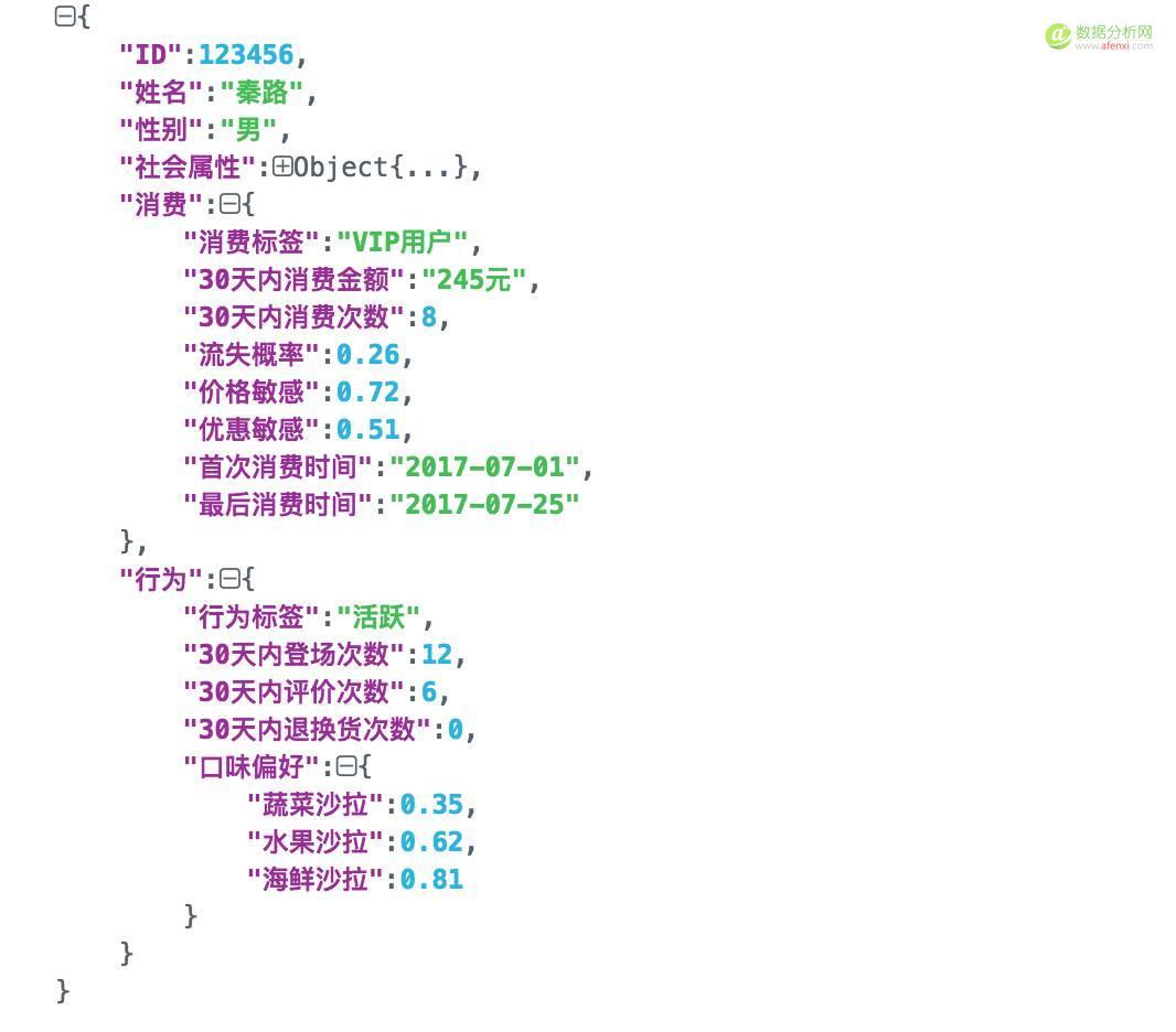 看完这篇文章后,别再说自己不懂用户画像了-数据分析网