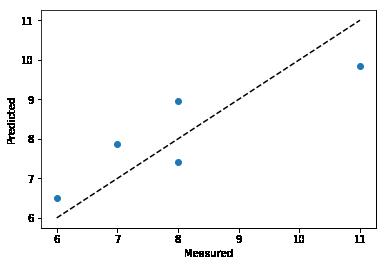 使用Tensorflow训练线性回归模型并进行预测