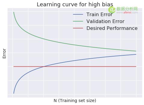 如何改进手上的机器学习模型-数据分析网
