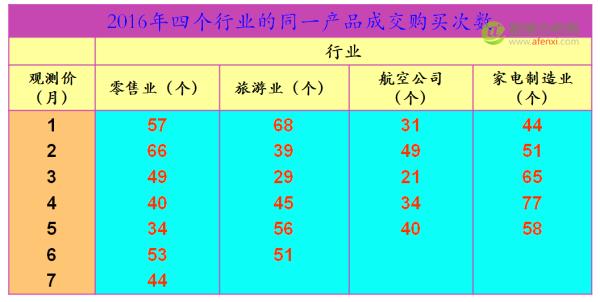 袁帅:方差在数据驱动企业运营管理中销售管理上的应用