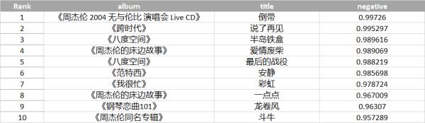 我分析了王力宏、周杰伦、林俊杰和潘玮柏的32万字歌词:为了找到最伤感的一首歌