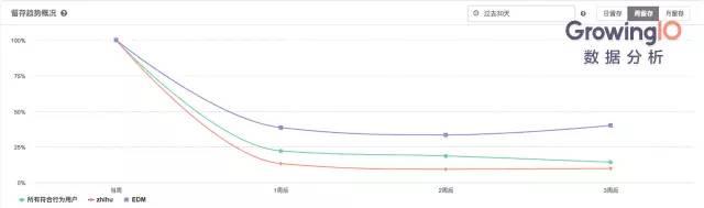 留存 | 如何将留存率提升100%?最典型的应用场景汇总-数据分析网