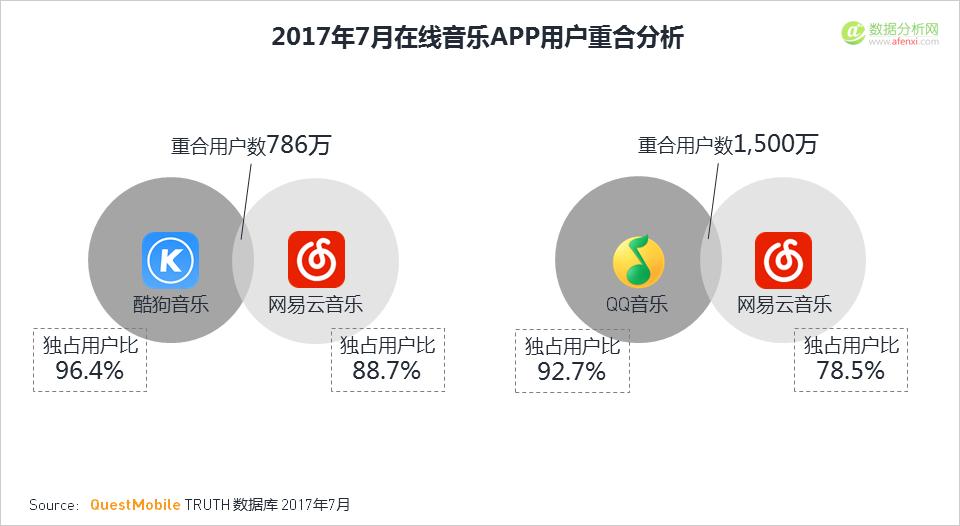 QuestMobile:2017年在线音乐应用行业洞察报告-数据分析网
