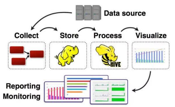 什么是大数据?-数据分析网
