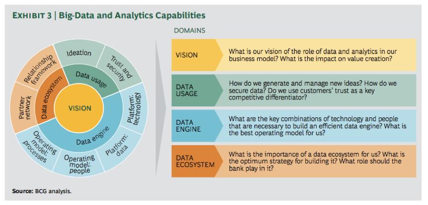 """五个步骤搭建企业的""""大数据视野"""""""