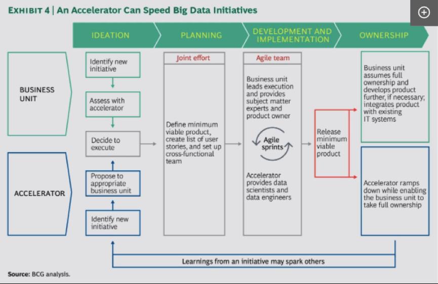 """五个步骤搭建企业的""""大数据视野""""-数据分析网"""