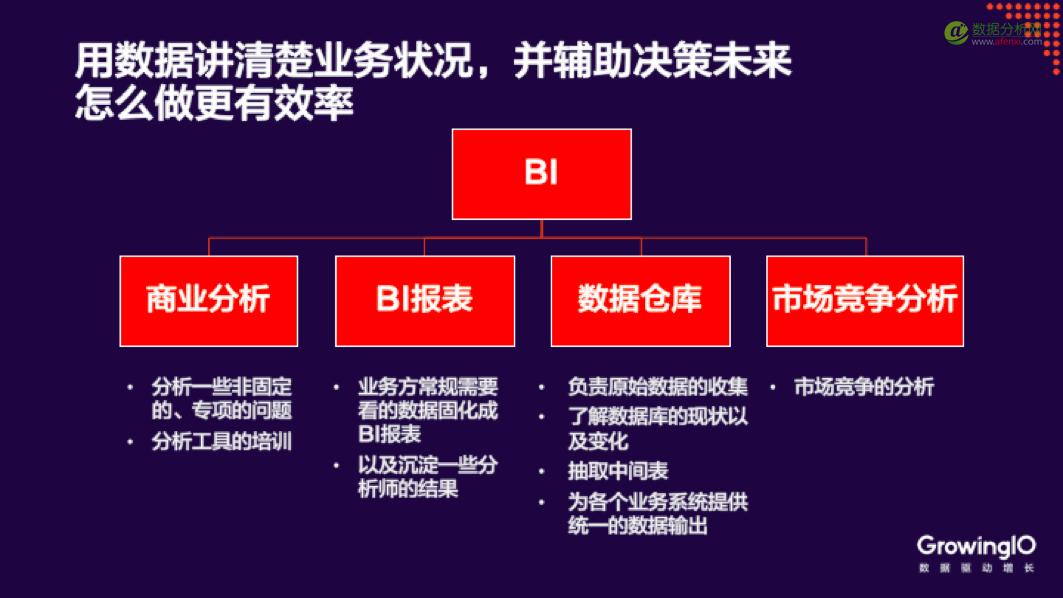 途家网BI总监:如何搭建一个数据分析团队