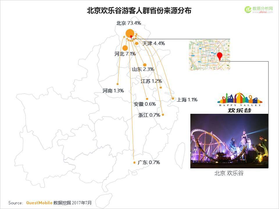 QuestMobile:2017年中国四大游乐园用户画像分析