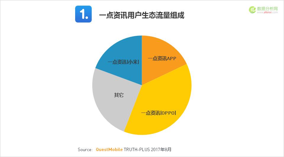 QuestMobile:2017年移动互联网内容平台带动生态流量崛起