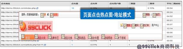 站内运营分析:如何提升网页页面质量?-数据分析网