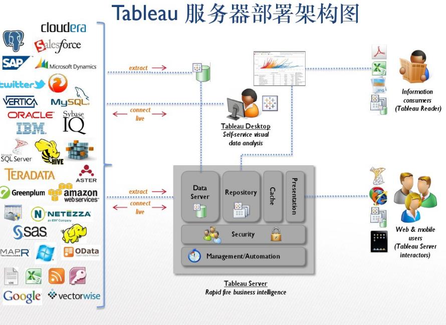Tableau与BDP,哪个才是更符合中国用户习惯的数据可视化工具?