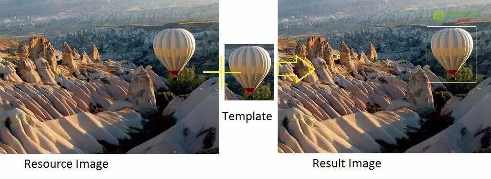 使用Python+OpenCV进行图像模板匹配(Match Template)-数据分析网