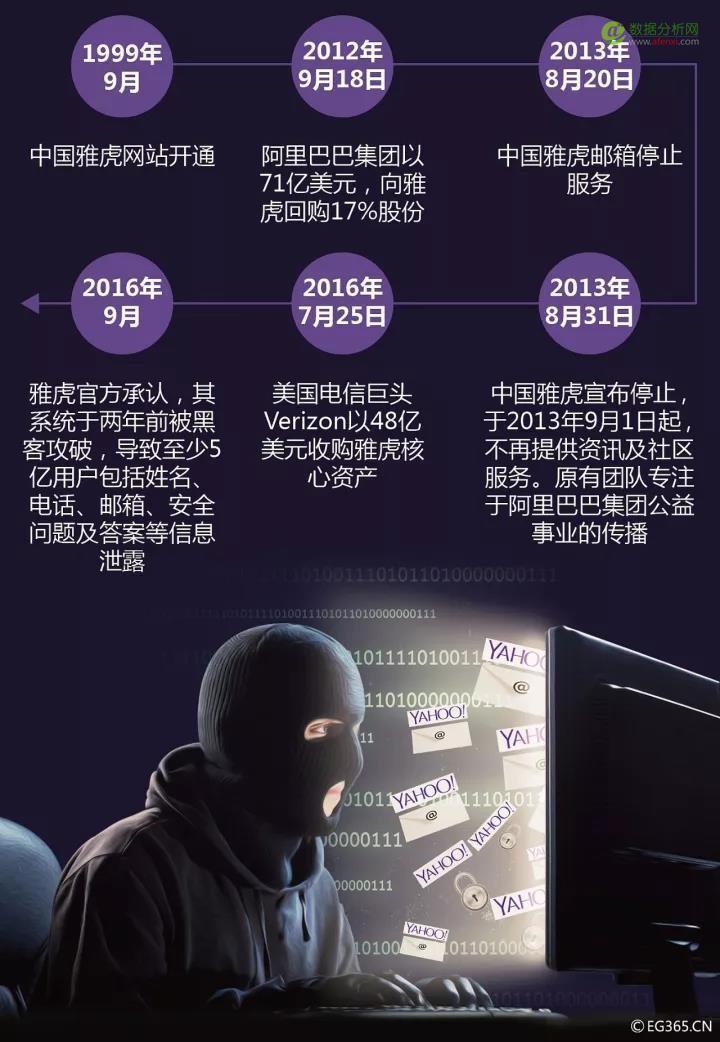 """雅虎30亿用户隐私泄露,""""半个世界""""被盗-数据分析网"""