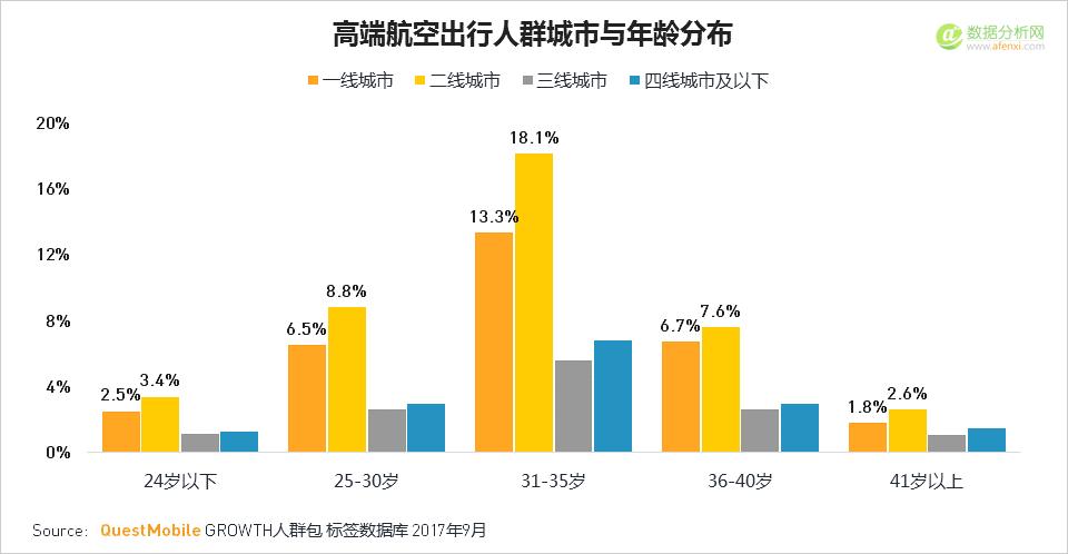 QuestMobile:2017年中国航空出行人群洞察报告