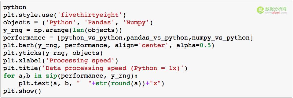 数据处理性能对比(Python原生 vs Pandas vs Numpy)