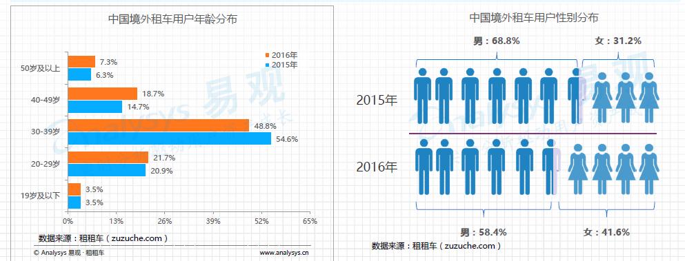 """017年出境自驾游行业市场分析报告"""""""