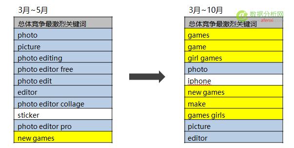 量江湖ASM(Search Ads)数据报告:下半年游戏扎堆进入,导致CPA一路上扬