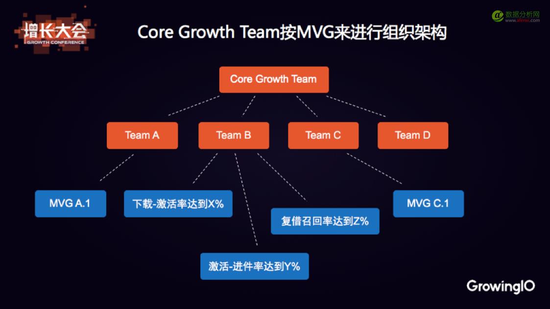 点融产品VP赵征宇:增长是一个探索人性的过程