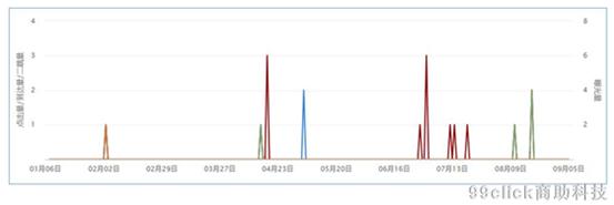 深度解析:如何屏蔽广告异常数据
