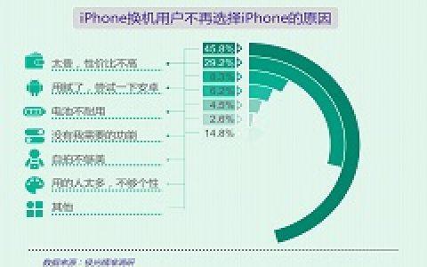 极光大数据果粉调查:iPhone新品来袭,你买了吗?