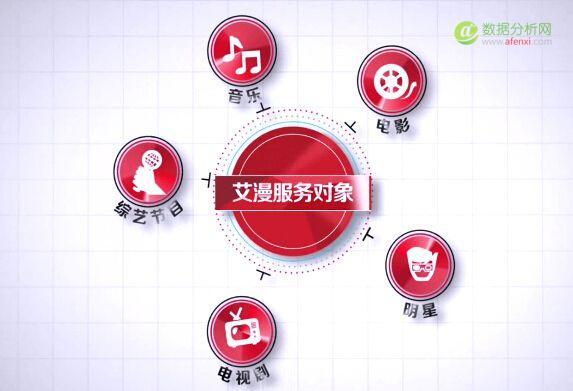 """影视大数据公司""""艾漫""""获B站5000万元投资"""