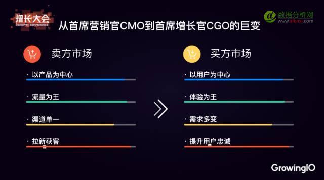 从首席营销官 CMO 到首席增长官 CGO,剧变背后的秘密?-数据分析网