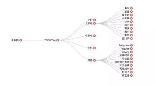 """017年双十一全网最详细的数据分析报告出炉~"""""""