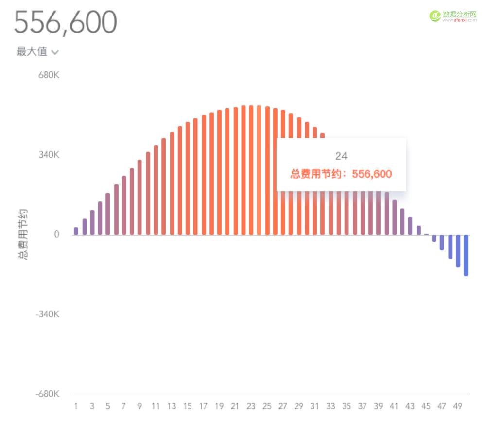 HR、财务升职必看!出差租房数据分析如何轻松为公司省下巨额差旅费