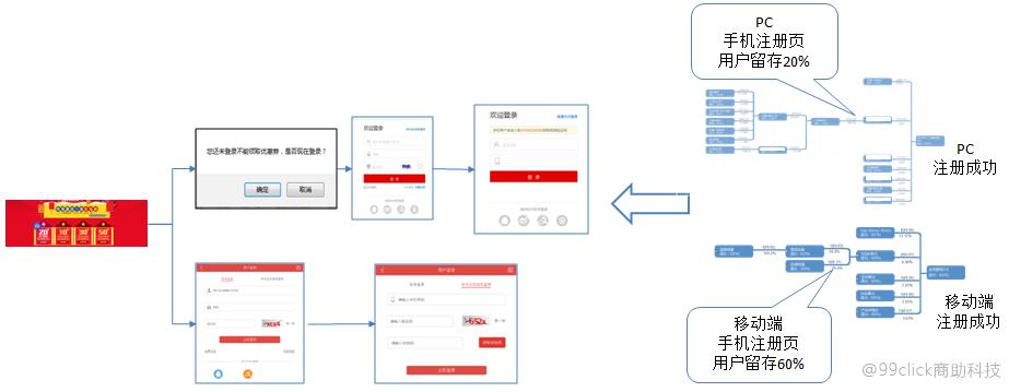 """唤醒""""佛系""""用户,你可以用2A3R分析模型来实现-数据分析网"""
