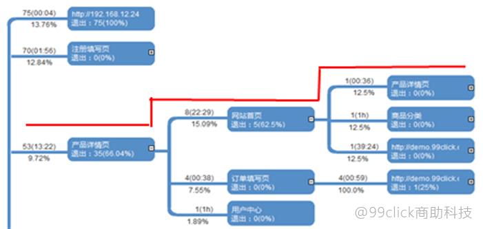 """唤醒""""佛系""""用户,你可以用2A3R分析模型来实现"""