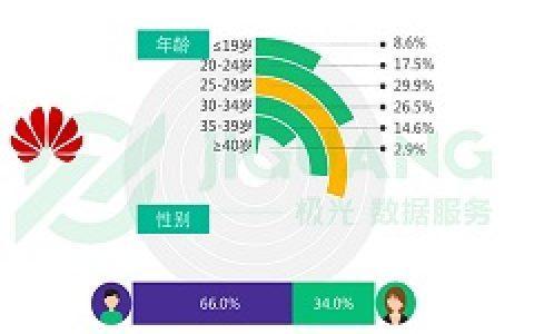 极光大数据:华为手机粉丝画像显示中年男子,爱理财,爱美食,不爱P图