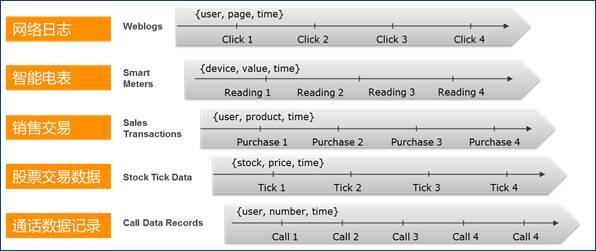 为变现赋能 ,运营商大数据建模的五个方向