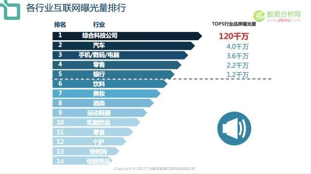 萃取14个行业领域数据,2017品牌数字影响力榜单出炉-数据分析网