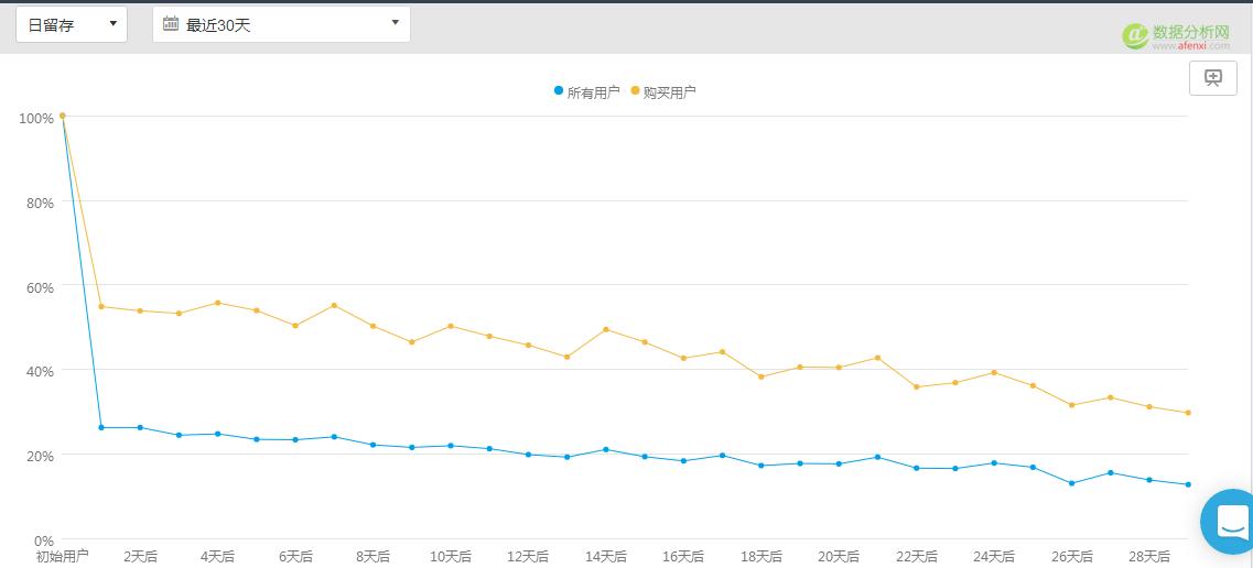 挖掘数据价值,从用户分群开始-数据分析网