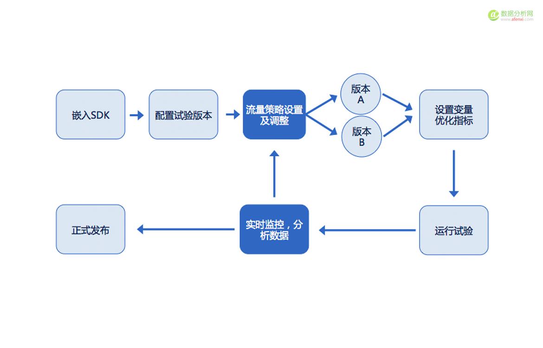 如何利用A/B测试实现产品优化的闭环,提升用户体验