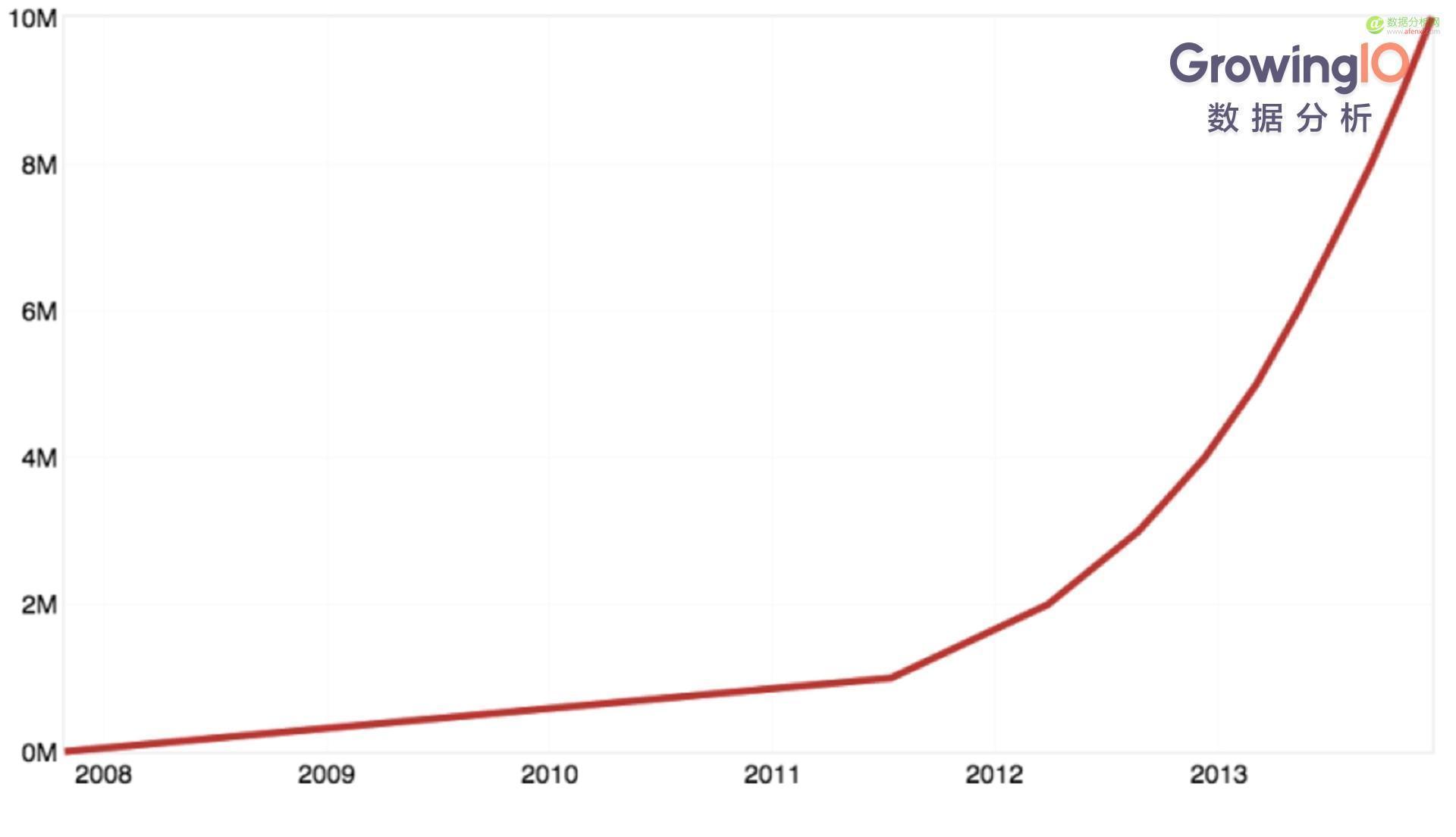 硅谷10大 Growth Hacker(增长黑客)经典案例