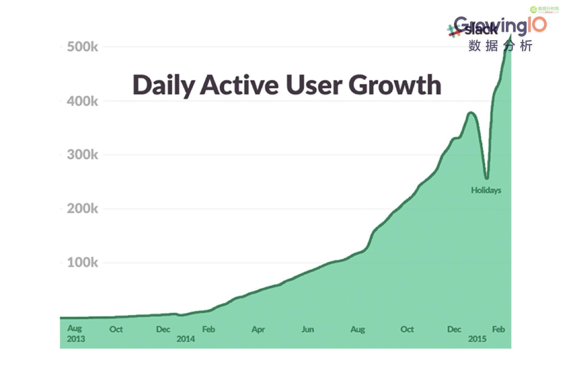 硅谷10大 Growth Hacker(增长黑客)经典案例-数据分析网