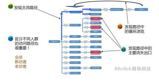 数据分析订单转化率提升一倍的秘密!-数据分析网